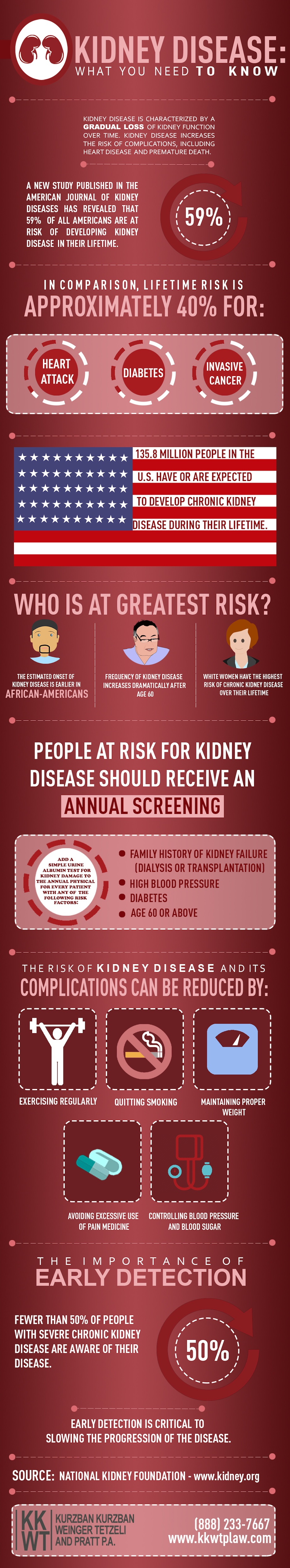 KIDNEY DISEASE- WHAT YOU NEED TO KNOW